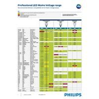 Philips Dimmerlijst LED MV